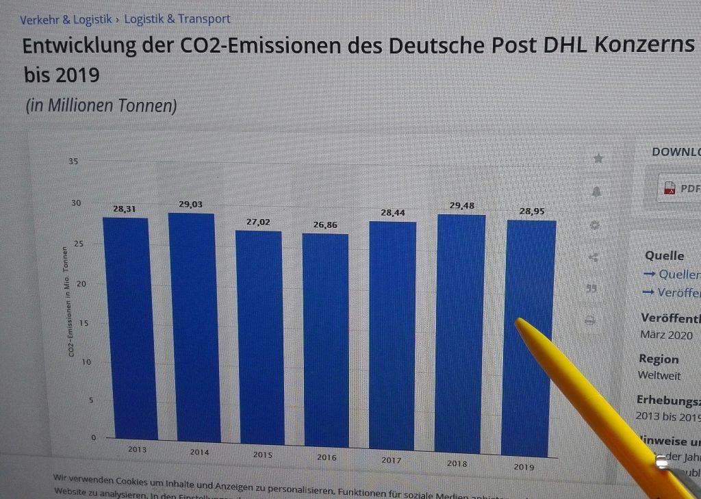 CO2-Ausstoß 2013-2019 (statista.com)